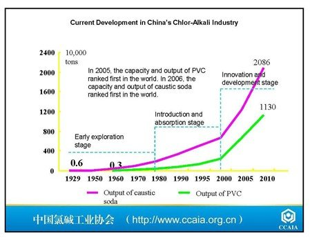 The blossoming increase in capacity and production of the Chinese chlor-alkali industry